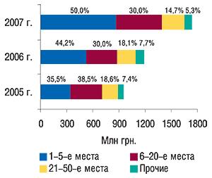 Распределение объема                                     ввоза ГЛС вденежном выражении погруппам 3001–3006                                     ТН ВЭД попозициям врейтинге                                     компаний-импортеров суказанием удельного веса                                     (%) в I  кв. 2005–2007 гг.