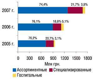 Распределение объема                                     ввоза ГЛС в разрезе типов компаний-импортеров                                     погруппам 3001–3006 ТН ВЭД вденежном выражении с                                    указанием удельного веса (%) в I кв. 2005–2007 гг.