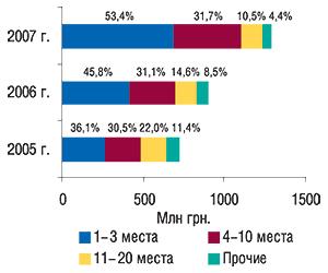 Распределение объема                                     импорта ГЛС вденежном выражении погруппам                                     3001–3006 ТН ВЭД попозициям врейтинге                                     ассортиментных дистрибьюторов суказанием                                     удельного веса (%) вI кв. 2005–2007 гг.