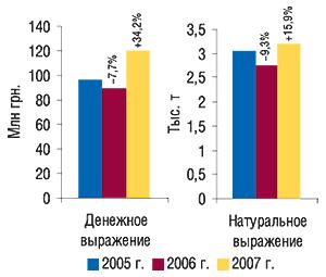 Объем экспорта ГЛС в                                    денежном инатуральном выражении вI кв. 2005–2007 гг.                                     суказанием процента прироста/убыли посравнению                                     сI кв. предыдущего года