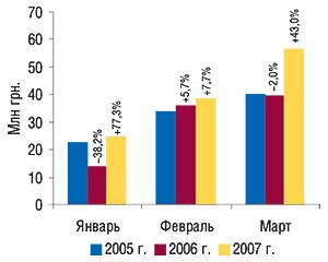 Динамика объема                                     экспорта ГЛС вденежном выражении в                                    январе–марте 2005–2007 гг. суказанием процента                                     прироста/убыли посравнению саналогичным                                     периодом предыдущего года