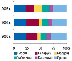 Удельный вес стран —                                     крупнейших получателей ГЛС вобщем объеме                                     экспорта ГЛС вденежном выражении вI кв. 2005–2007                                     гг.