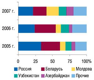 Удельный вес стран —                                     крупнейших получателей ГЛС вобщем объеме                                     экспорта ГЛС внатуральном выражении вI кв.                                     2005–2007 гг.