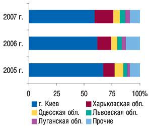 Удельный вес                                     регионов — крупнейших поставщиков ГЛС вобщем                                     объеме экспорта ГЛС вденежном выражении вI кв.                                     2005–2007 гг.