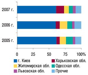 Удельный вес                                     регионов — крупнейших поставщиков ГЛС вобщем                                     объеме экспорта ГЛС внатуральном выражении вI                                     кв. 2005–2007 гг.