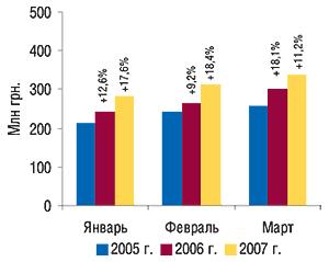 Динамика объема                                     фармацевтического производства вденежном                                     выражении в январе–марте 2005–2007 гг. с                                    указанием процента прироста посравнению с                                    аналогичным периодом предыдущего года