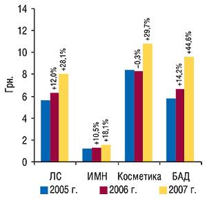 Средневзвешенная                                     стоимость 1 упаковки составляющих «аптечной                                     корзины» поитогам апреля–мая 2005–2007 гг. с                                    указанием процента прироста/убыли посравнению                                     с аналогичным периодом предыдущего года
