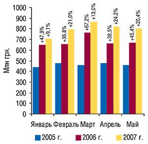 Динамика объемов                                     аптечных продаж ЛС вденежном выражении в                                    январе–мае 2005–2007 гг. суказанием процента                                     прироста посравнению саналогичным периодом                                     предыдущего года