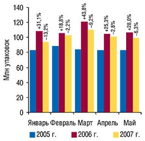 Динамика объемов                                     аптечных продаж ЛС внатуральном выражении                                     в январе–мае 2005–2007 гг. суказанием процента                                     прироста/убыли посравнению саналогичным                                     периодом предыдущего года