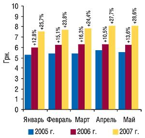 Динамика                                     средневзвешенной стоимости 1 упаковки ЛС в                                    январе–мае 2005–2007 гг. суказанием процента                                     прироста посравнению саналогичным периодом                                     предыдущего года