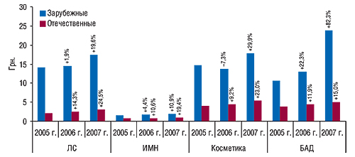 Средневзвешенная                                     стоимость 1 упаковки составляющих «аптечной                                     корзины» зарубежного иотечественного                                     производства поитогам апреля–мая 2005–2007 гг. с                                    указанием процента прироста/убыли посравнению с                                    аналогичным периодом предыдущего года