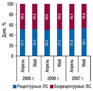 Удельный вес ЛС                                     различных категорий отпуска вобщем объеме                                     продаж таковых вденежном выражении вапреле                                     и мае 2005–2007 гг.