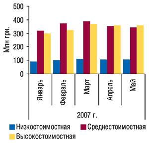 Динамика объемов                                     аптечных продаж ЛС вденежном выражении в                                    разрезе ценовых ниш поитогам                                     января–мая  2007  г.