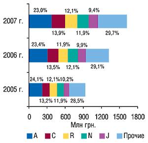 Распределение                                     объемов продаж ЛС вденежном выражении между                                     топ-5 групп АТС-классификации первого уровня с                                    указанием удельного веса вапреле–мае                                     2005–2007  гг.
