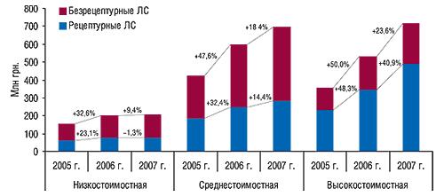 Объем продаж                                     рецептурных ибезрецептурных ЛС вденежном                                     выражении вразрезе ценовых ниш вапреле–мае                                     2005–2007 г. суказанием процента прироста/убыли по                                    сравнению саналогичным периодом предыдущего                                     года
