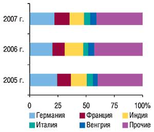 Удельный вес стран  —                                     крупнейших поставщиков ГЛС вобщем объеме                                     импорта ГЛС вденежном выражении вмае 2005–2007 гг.