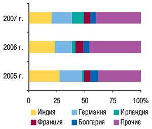 Удельный вес стран  —                                     крупнейших поставщиков ГЛС вобщем объеме                                     импорта ГЛС внатуральном выражении вмае 2005–2007                                     гг.