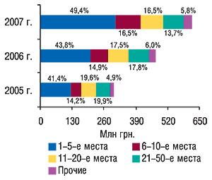 Распределение объема                                     импорта ГЛС в денежном выражении попозициям в                                    рейтинге компаний-импортеров суказанием                                     удельного веса (%) вмае 2005–2007 гг.