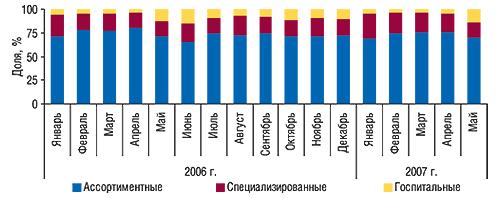 Удельный вес различных                                     типов компаний-импортеров пообъему ввоза ГЛС в                                    денежном выражении вянваре 2006 – мае 2007 г.