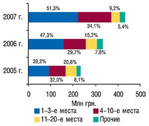 Распределение объема                                     ввоза ГЛС в денежном выражении попозициям                                     в рейтинге ассортиментных дистрибьюторов с                                    указанием удельного веса (%) вмае 2005–2007 гг.