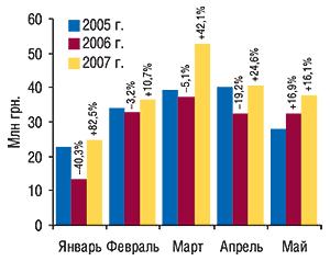 Динамика объема                                     экспорта ГЛС в денежном выражении в                                    январе–мае 2005–2007  гг. суказанием процента                                     прироста/убыли посравнению спредыдущим годом