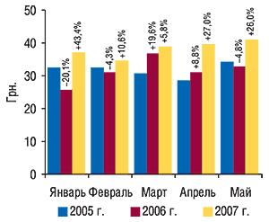 Динамика стоимости 1                                     весовой единицы экспортируемых ГЛС вянваре–мае                                     2005–2007 гг. суказанием процента прироста/убыли по                                    сравнению спредыдущим годом