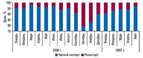 Динамика удельного                                     веса чистого экспорта иреэкспорта вобщем                                     объеме экспорта ГЛС вянваре 2006 – мае 2007 г.