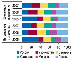 Удельный вес                                     стран  — крупнейших получателей ГЛС вобщем                                     объеме экспорта ГЛС вденежном инатуральном                                     выражении вмае 2005–2007 гг.