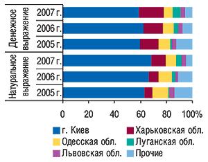 Удельный вес                                     регионов  — крупнейших поставщиков ГЛС вобщем                                     объеме экспорта ГЛС вденежном инатуральном                                     выражении вмае 2005–2007 гг.