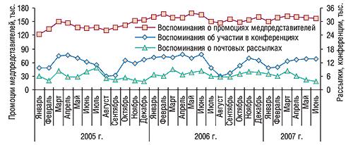Помесячная динамика                                     промоционной активности попродвижению ЛС в                                    январе 2005 – июне 2007 г.