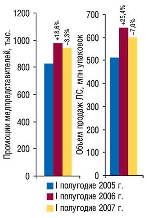 Объем аптечных продаж                                     ЛС иколичества воспоминаний врачей                                     опромоциях медпредставителей                                     вIполугодии 2005–2007 гг. суказанием процента                                     (%) прироста/убыли посравнению саналогичным                                     периодом предыдущего года