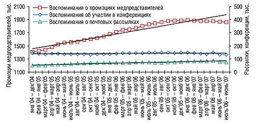 СГС промоционной                                     активности вянваре 2004 – июне 2007 г. суказанием                                     линейного тренда развития