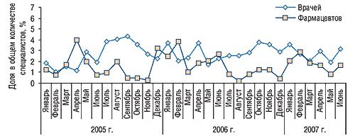 Динамика доли врачей и                                    фармацевтов, вспомнивших о промоциях ГЕПАБЕНЕ,                                     вобщем количестве таковых, вспоминавших о                                     промоциях каких-либо препаратов вянваре 2005 –                                     июне 2007 г.