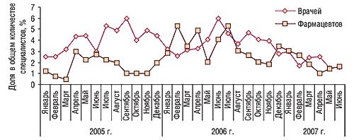 Динамика доли врачей и                                    фармацевтов, вспомнивших о промоциях ХИЛАК, в                                    общем количестве таковых, вспоминавших о                                     промоциях каких-либо препаратов вянваре 2005 –                                     июне 2007 г.