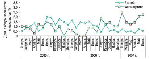 Динамика доли врачей и                                    фармацевтов, вспомнивших о промоциях ДОЛОБЕНЕ,                                     вобщем количестве таковых, вспоминавших о                                     промоциях каких-либо препаратов вянваре 2005 –                                     июне 2007 г.