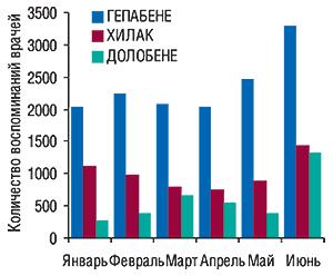 Динамика количества                                     воспоминаний врачей о телерекламе ГЕПАБЕНЕ,                                     ХИЛАК, ДОЛОБЕНЕ вянваре–июне 2007 г.