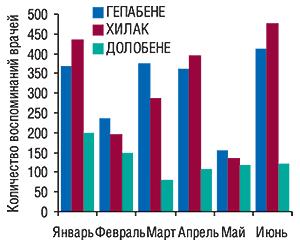 Динамика количества                                     воспоминаний врачей о назначениях ГЕПАБЕНЕ,                                     ХИЛАК, ДОЛОБЕНЕ вянваре–июне 2007 г.