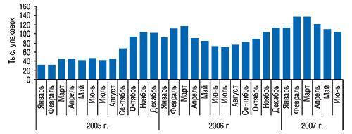 Динамика объемов                                     аптечных продаж ГЕПАБЕНЕ внатуральном                                     выражении вянваре 2005 – июне 2007 г.