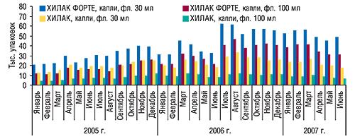 Динамика объемов                                     аптечных продаж препаратов торговой марки ХИЛАК                                     внатуральном выражении вянваре 2005 – июне 2007 г.