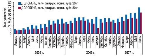 Динамика объемов                                     аптечных продаж препаратов торговой марки                                     ДОЛОБЕНЕ внатуральном выражении вянваре 2005                                     – июне 2007 г.