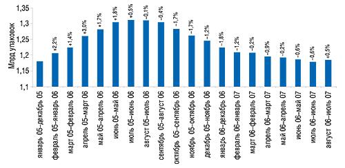 СГС объема продаж ЛС в                                    натуральном выражении вянваре 2005 – июле 2007 г.