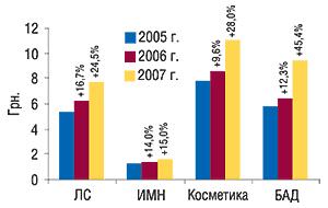 Средневзвешенная                                     стоимость 1 упаковки различных категорий товаров                                     «аптечной корзины» виюле 2005–2007 гг.                                     суказанием процента прироста посравнению с                                    аналогичным периодом предыдущего года