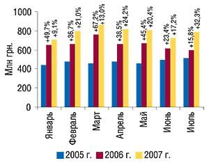 Динамика объема                                     аптечных продаж ЛС вденежном выражении в                                    январе–июле 2005–2007 гг. суказанием процента                                     прироста посравнению саналогичным периодом                                     предыдущего года