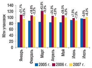 Динамика объема                                     аптечных продаж ЛС внатуральном выражении в                                    январе–июле 2005–2007 гг. суказанием процента                                     прироста/убыли посравнению саналогичным                                     периодом предыдущего года