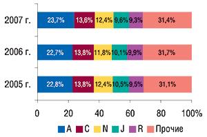 Удельный вес топ-5                                     крупнейших групп АТС-классификации первого                                     уровня пообъемам продаж вденежном выражении в                                    июле 2005–2007 гг. суказанием их доли
