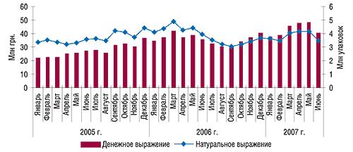 Динамика объемов                                     аптечных продаж антигипертензивных ЛС в                                    денежном инатуральном выражении за январь 2005 –                                     июнь 2007 г.