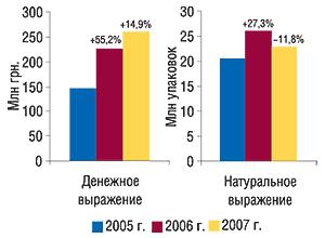 Объем аптечных продаж                                     антигипертензивных ЛС вденежном инатуральном                                     выражении вI полу2годии 2005–2007 гг. суказанием                                     процента прироста/убыли посравнению с                                    аналогичным периодом предыдущего года