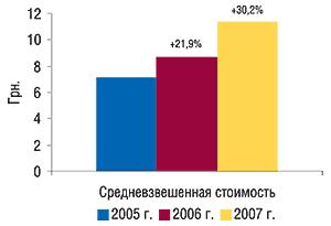 Средневзвешенная                                     стоимость 1 упаковки антигипертензивных ЛС вI                                     полугодии 2005–2007 гг. суказанием процента                                     прироста посравнению саналогичным периодом                                     предыдущего года