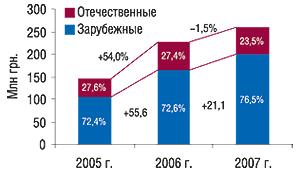 Объем продаж                                     антигипертензивных ЛС зарубежного и                                    отечественного производства вденежном                                     выражении за Iполугодие 2005–2007 гг. суказанием                                     доли ипроцента прироста/убыли посравнению                                     спредыдущим годом