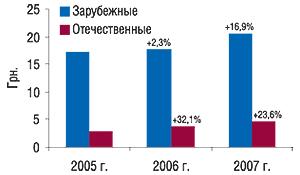 Средневзвешенная                                     стоимость 1 упаковки зарубежных иотечественных                                     антигипертензивных ЛС вI полугодии 2005–2007 гг. с                                    указанием процента прироста посравнению с                                    предыдущим годом
